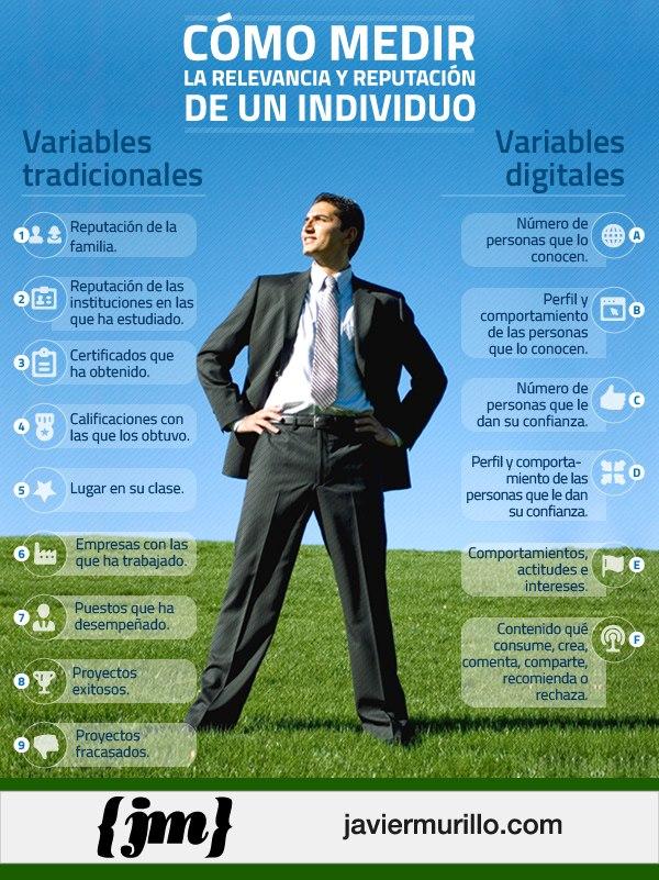 variablesdigitalesindividuo