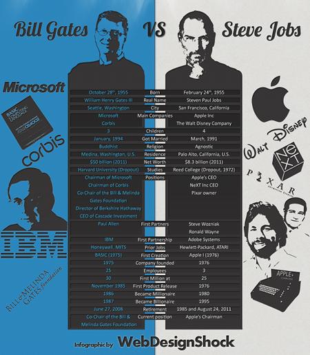 steve jovs vs bill gates