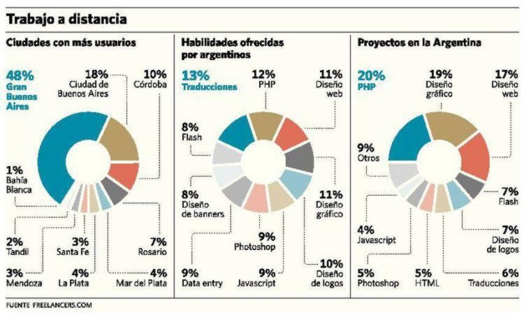 Crecen los proyectos de IT a distancia en Argentina